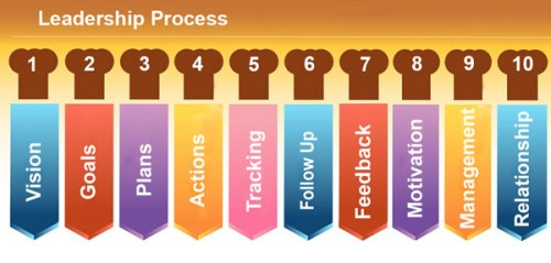 leadership process